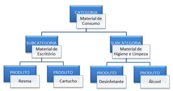 fluxo classificação